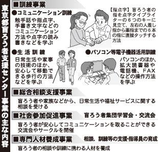 東京と盲ろう者支援センター事業の主な内容